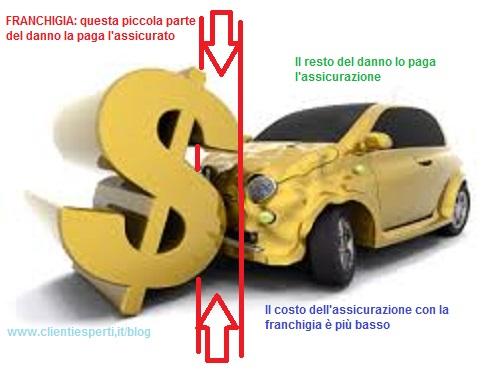 La franchigia nell'assicurazione auto