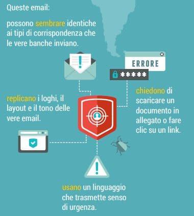 email di phishing bancario